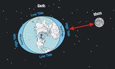 Trintec Atlantic White Tide Indicator Wall Clock 10″ ATW-01
