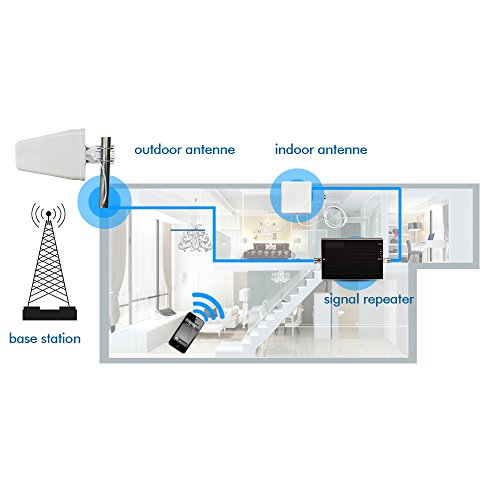 Sanqino 2G/3G/4G Cell Phone Signal Booster 850MHz/1700MHz Dual Band Signal Repeater For Home and Office-Ehance Your Signal and Gain 65dB . Can Cover up to 1076 sq ft. For Multiple Devices and Users by Sanqino (Image #5)