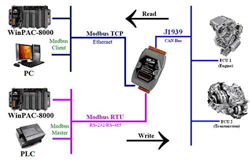 GW-7238D J1939 to Modbus TCP / Modbus RTU Gateway