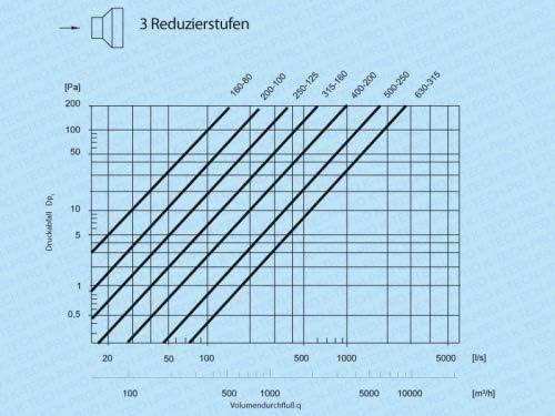 Wickelfalz Reduzierung Reduzierst/ück Reduzierverbinder Reduktion symetrisch System /Ø 125 Anschluss /Ø 80