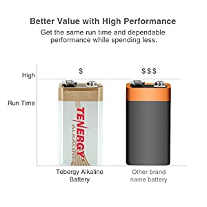 Tenergy 6LR61 9V Alkaline Battery, Non-rechargeable Battery for Smoke Alarms, Guitar Pickups, Microphones, Cameras and More, 12-Pack