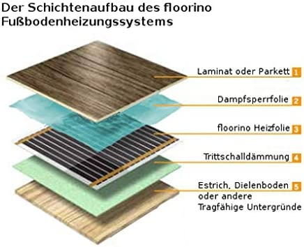 7,5m L/änge // 0,5m Breite floorino elektrische infrarot Fu/ßbodenheizung f/ür Laminat und Parkett Vollfl/ächenheizung mit Anschluss-Set 80 Watt 3,75m/²