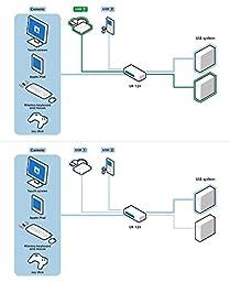 ConnectPRO UR-12+KIT, 2-port USB VGA KVM Switch W/DDM