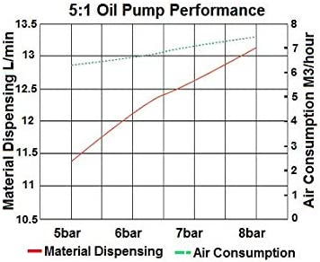 Goodyear Oil Transfer Pump Air Operated Pneumatic 3.7GPM / 14LPM PRO Heavy Duty Double Action 5:1 Fast High Flow Rate for SAE240 Oils/Fluids (NOT for Gasoline or Diesel) 61r3OvWVQ8LSL1500_