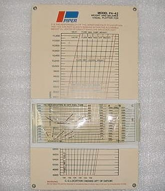 71262-14, 683-002, Piper Cheyenne Weight and Balance Plotter