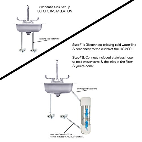 Cuzn Uc 200 Under Counter Water Filter 50k Ultra High