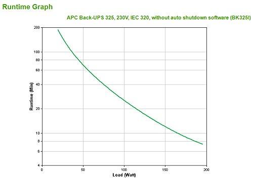 APC Back-UPS CS 325VA 230Volt UPS battery - Lead Acid by APC (Image #5)