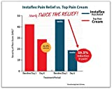 Instaflex Pain Relief Cream Delivers Clinically