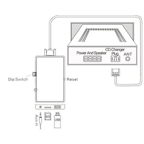 Stereo USB SD AUX CD Wechsler Adapter Interface Fahrzeug Mini Cooper R50/R52/R53/Boost Radio