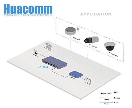Huacomm 8-Port PoE+ Switch with Full PoE Ports Plug-and-Play Desktop for IP Camera Access Points IP Phone Metal Housing Ethernet extended Unmanaged IEEE 802.3af/at 65W HC1709P by Huacomm (Image #3)