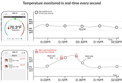 RV PetSafety | Pet Monitor 4G Lite - Powered by Verizon Cellular - No Wi-Fi  Needed - Pet Environment Temperature & Humidity Monitor - 24/7 SMS & Email