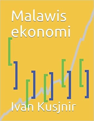 Malawis ekonomi