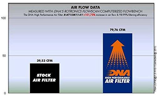 PN:R-KT1SM11-01 DNA Filtro de aire de alto rendimiento para KTM Duke 125 11-15