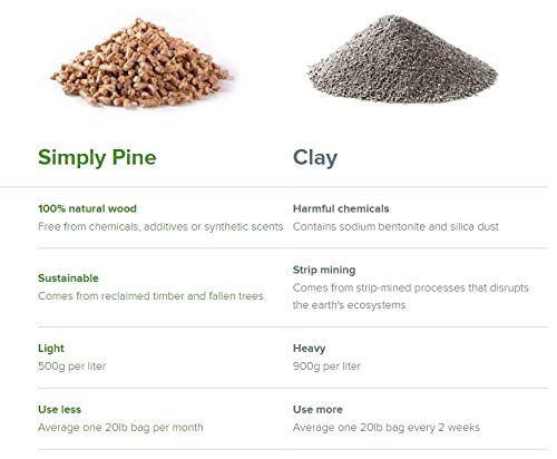 20 lb Simply Pine Natural Cat Litter