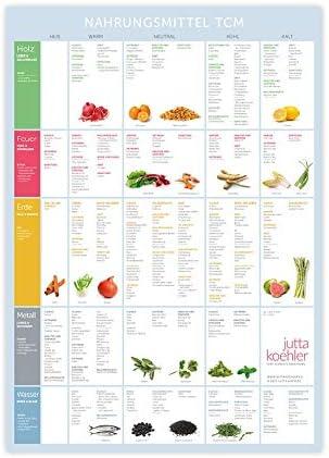Chinesische Ernährung der fünf Elemente