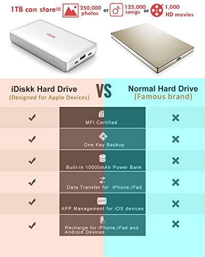1000GB (1TB) Hard Drive External Storage for iPhone 5/6/7/8,X,XR,XS MAX,new iPad Pro and MacBook and PC,USB+USB C Data Photos Backup Flash Drive (APP management for iOs 7/8/11/12),iDiskk MFi Certified by iDiskk (Image #2)