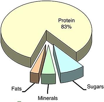 Proteina de Guisante (83%) en Polvo de Agricultura Ecológica BIO   Textura Suave y Sedoso   vegetal sabor neutro aislado SAMSKARA (1 kg de Origen UE)