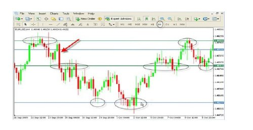 Fully Automatic Visual Fibonacci Indicator for Forex and Commodity Trading in Metatrader Mt4