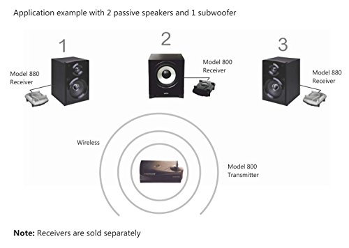 Multichannel Wireless Audio Transmitter for making Surround Speakers Wireless - Model 800, Transmits 4 Audio Channels, 300' range, Connects to any Audio Source, Better-than Bluetooth Digital Wireless by Amphony (Image #2)
