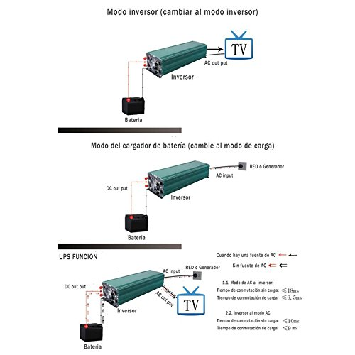 caricatore 50/Amp wccsolar Inverter 3000/W Inverter onda pura convertitore 24/V to AC 220/V LCD