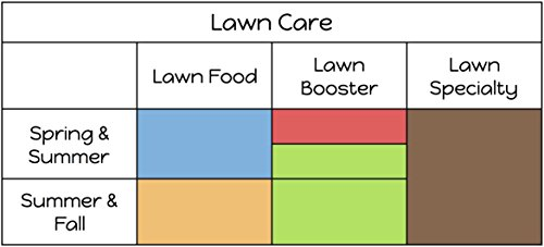 Commercial Grade Lawn Energizer- Grass Micronutrient Booster w/ Nitrogen- Natural Liquid Turf Spray Concentrated Fertilizer- Any Grass Type, All Year- Simple Lawn Solutions- 32 Ounce by Simple Lawn Solutions (Image #1)