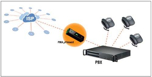 Pika Technologies - PIK-99-00990 micro Firewall (Best Firewall For Voip)