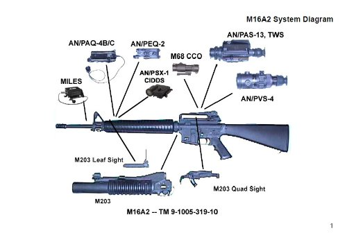 Small Arms Integration Book, Plus 500 free US military manuals and US Army field manuals when you sample this book -