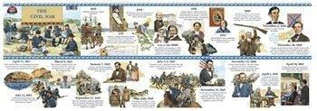 Unfolding History Timelines Us Accent by MILLIKEN & LORENZ EDUCATIONAL PRESS