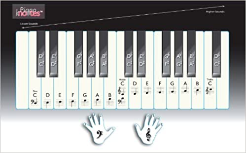 Note Reading Keyboard And Piano Diagram Expanded English Spanish