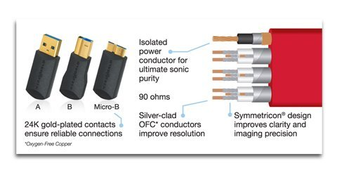 SLLEA USB 2.0 Data Cable Cord Lead for BEHRINGER NOX404 Premium 2-Channel DJ Mixer Male to Male PC Laptop Data Sync Cord Black