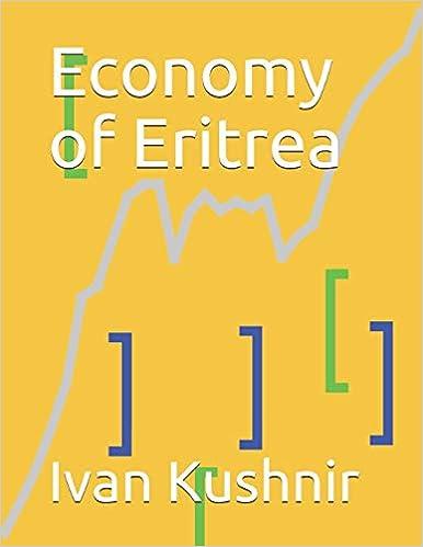 Economy of Eritrea
