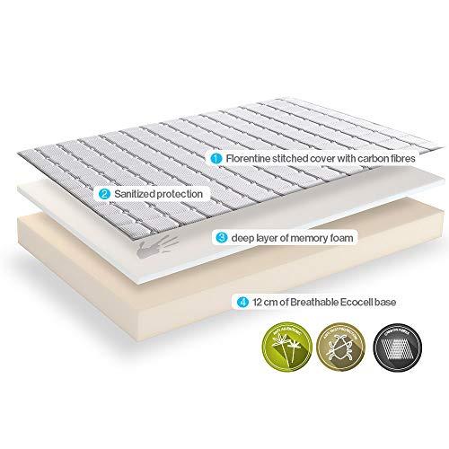 Dormeo Memory Classic Memory Foam Mattress Firmness