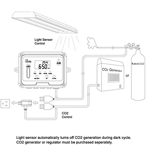 CO2Meter RAD-0501 Day Night CO2 Monitor and Controller for Greenhouses, Grey by CO2Meter (Image #2)