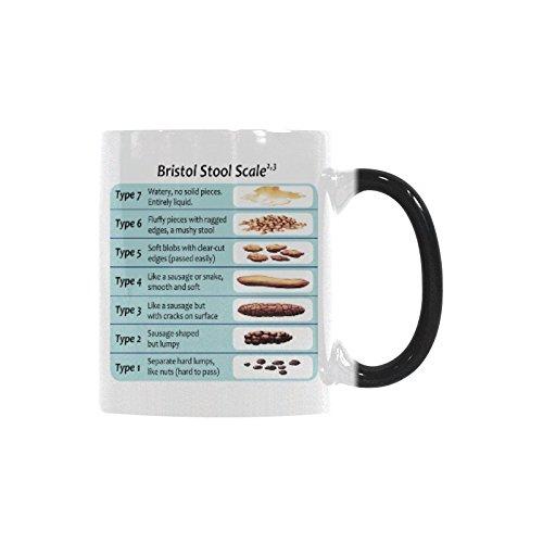 Funny Poop Coffee Mug - Bristol Stool Chart Coffee Mug Morphing Mugs Ceramic Material Mugs Tea Cup White -