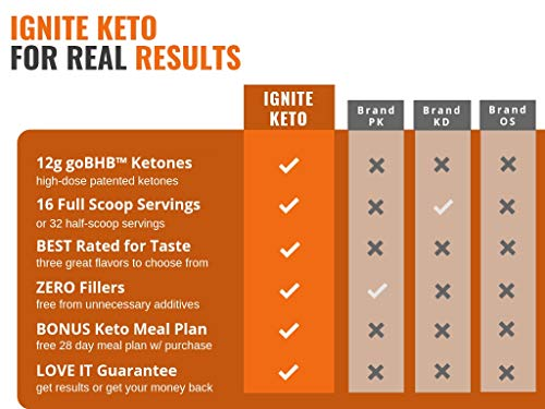 IGNITE KETO Drink - Instant Exogenous Ketones Supplement - 12g Pure BHB Salts - Fuel Ketosis, Energy, and Focus - Best goBHB Ketone Drink Powder Mix - Perfect for Low Carb Keto Diet by Keto Function (Image #5)