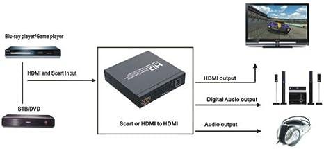 Convertidor SCART+HDMI a HDMI+HDMI formato 480I(NTSC)/576I(PAL) 720P/1080