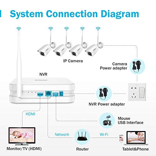ANNKE Wireless Camera System, 8CH 1080P Full HD Wireless NVR Video Surveillance System with 1TB Hard Drive, Plug Play System, (4) 1080P WiFi IP Cameras with Metal Housing, 100ft Night Vision