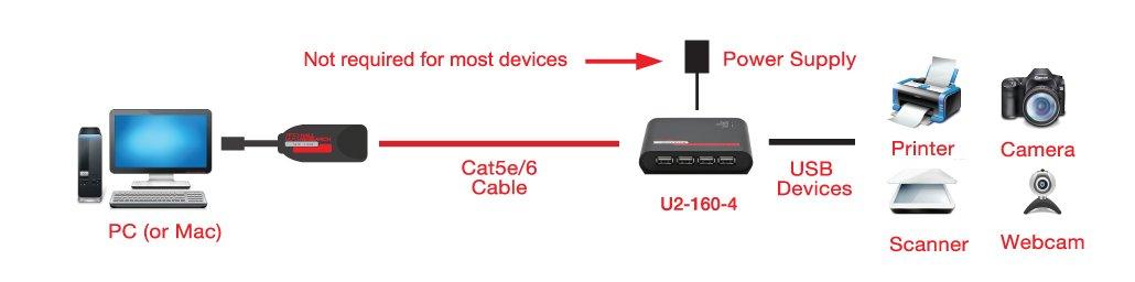 Hall Research U2-160-4 USB 2.0 on Cat6 Extender Kit with Hub