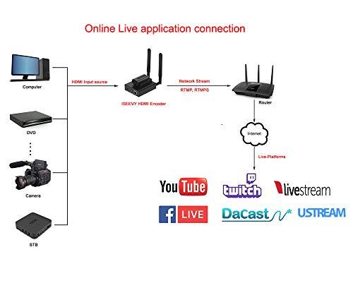 ISEEVY Mini Portable Wireless HDMI Video Encoder H 264 WiFi
