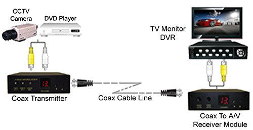 Amazon.com : Composite Video Audio Over Coax Cable Extender - Max 2000FT : Camera & Photo