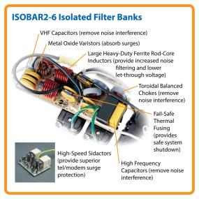 Exclusive Isolated Filter Banks Eliminate Interference between Connected Equipment