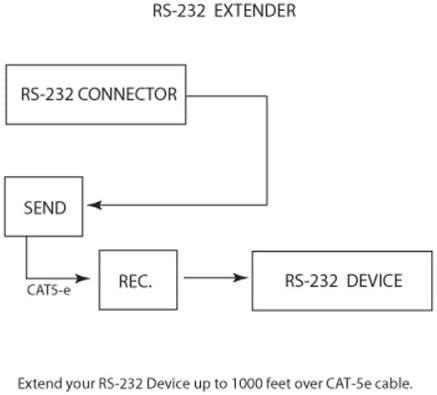 Gefen RS-232 Extender