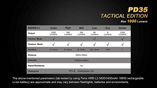 Ultimate Bundle: Fenix PD35TAC (PD35 Tactical) 1000 Lumens Cree XP-L Flashlight, 2x Fenix 3500mAh 18650 Batteries, Smart Charger, LumenTac Battery Organizer by Fenix (Image #6)