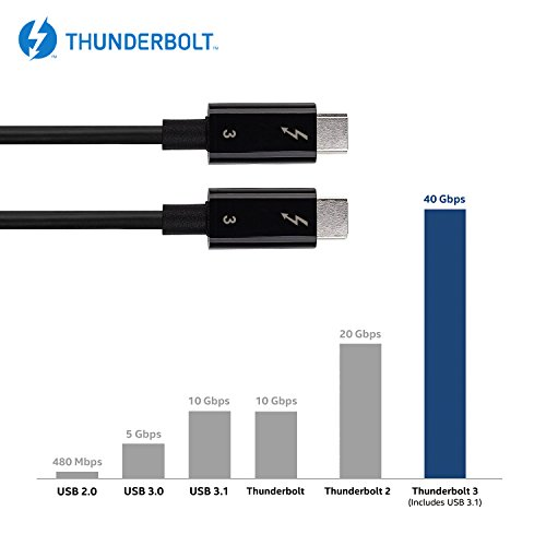 [Intel Thunderbolt 3 Certified] Mantiz 40Gbps Thunderbolt 3 Cable in Black Supporting 100W Charging 6.6 Feet for MacBook Pro and others (Not Compatible with USB-C ports without the Thunderbolt Logo) by Mantiz (Image #4)