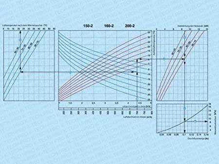 Warmwasser Heizregister Wasser Lufterhitzer f/ür Rundrohrsysteme System /Ø 125 Ausf/ührung 2 reihiges Wasserheizregister