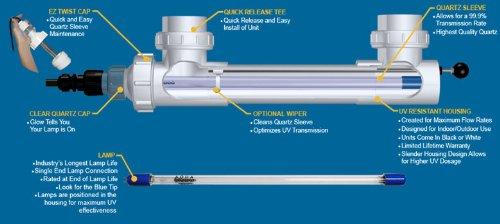 Aqua Ultraviolet Sterilizer with Quartz Sleeve Wiper 40W (White) -