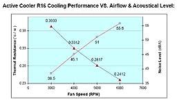 Dynatron Blower Fan/Heatsink R16