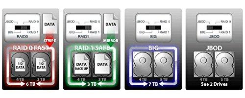 ICY DOCK Tool-less 3.5'' SATA III HDD USB 3.0 External RAID Drive Enclosure - ICYRaid Dual Bay MB662U3-2S R1