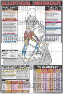 "Elliptical Workout 24"" X 36"" Laminated Chart"