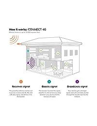 oost - Altavoz para teléfono móvil de interior, Connect 4G